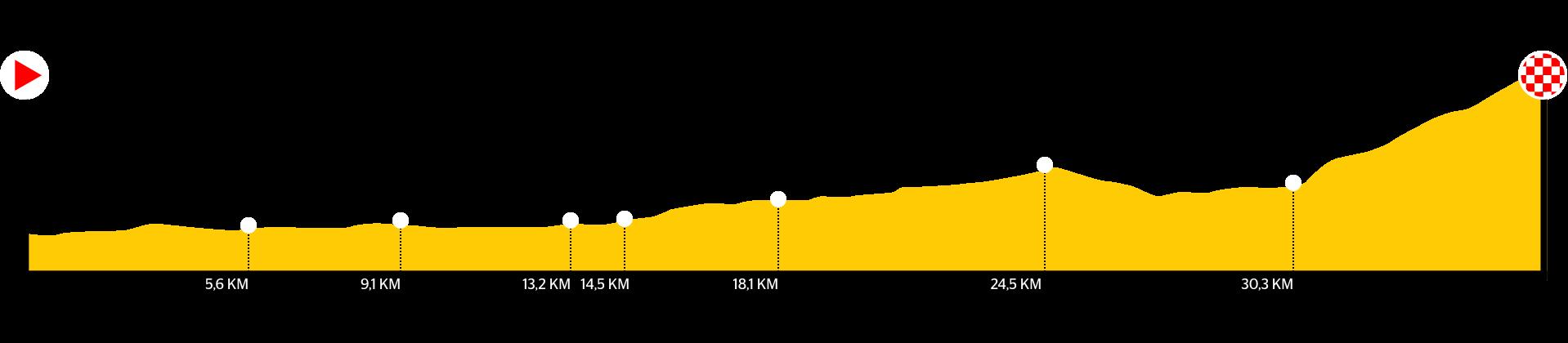 Grafiek Etappe
